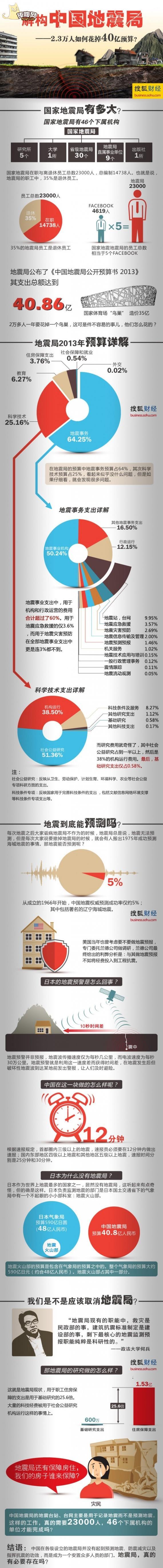 解构中国地震局
