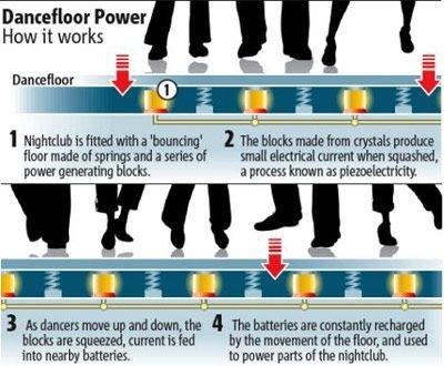 英国开发出可发电地板 每踩一步产生4瓦电力