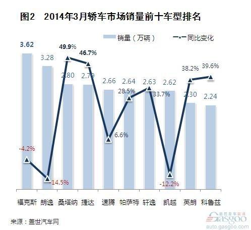 2014年一季度国产轿车市场销量分析