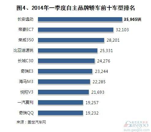 2014年一季度自主品牌轿车销量分析