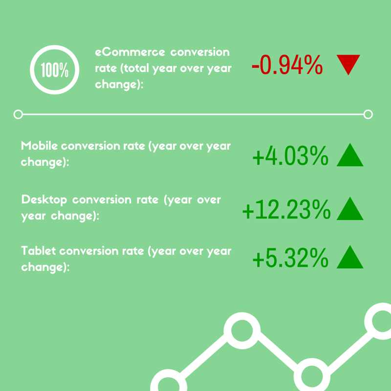 eCommerce conversion rate grown on tablet, desktop, and mobile but total falls