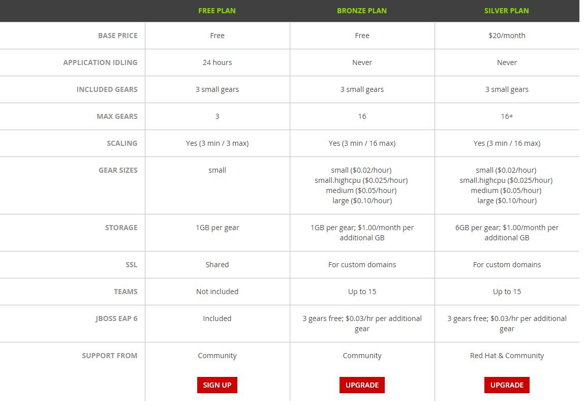 新OpenShift免费空间申请使用教程:绑定域名,文件管理和安装程序