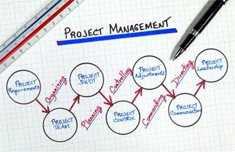 项目质量管理的主要原则有哪些