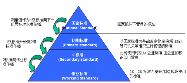 测量系统分析(Measurement System Analysis)