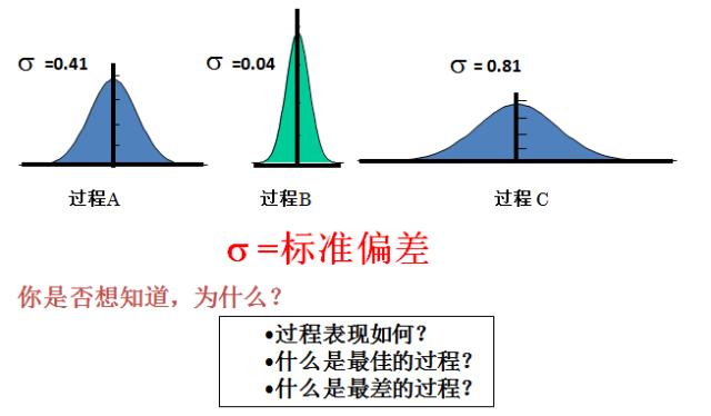 过程能力分析(CP&cpk)